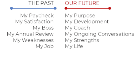 Past and Future Views