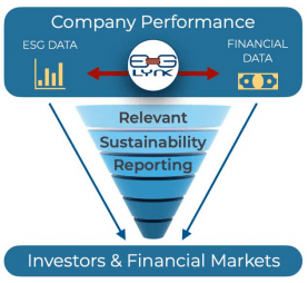 Relevant Sustainability Reporting